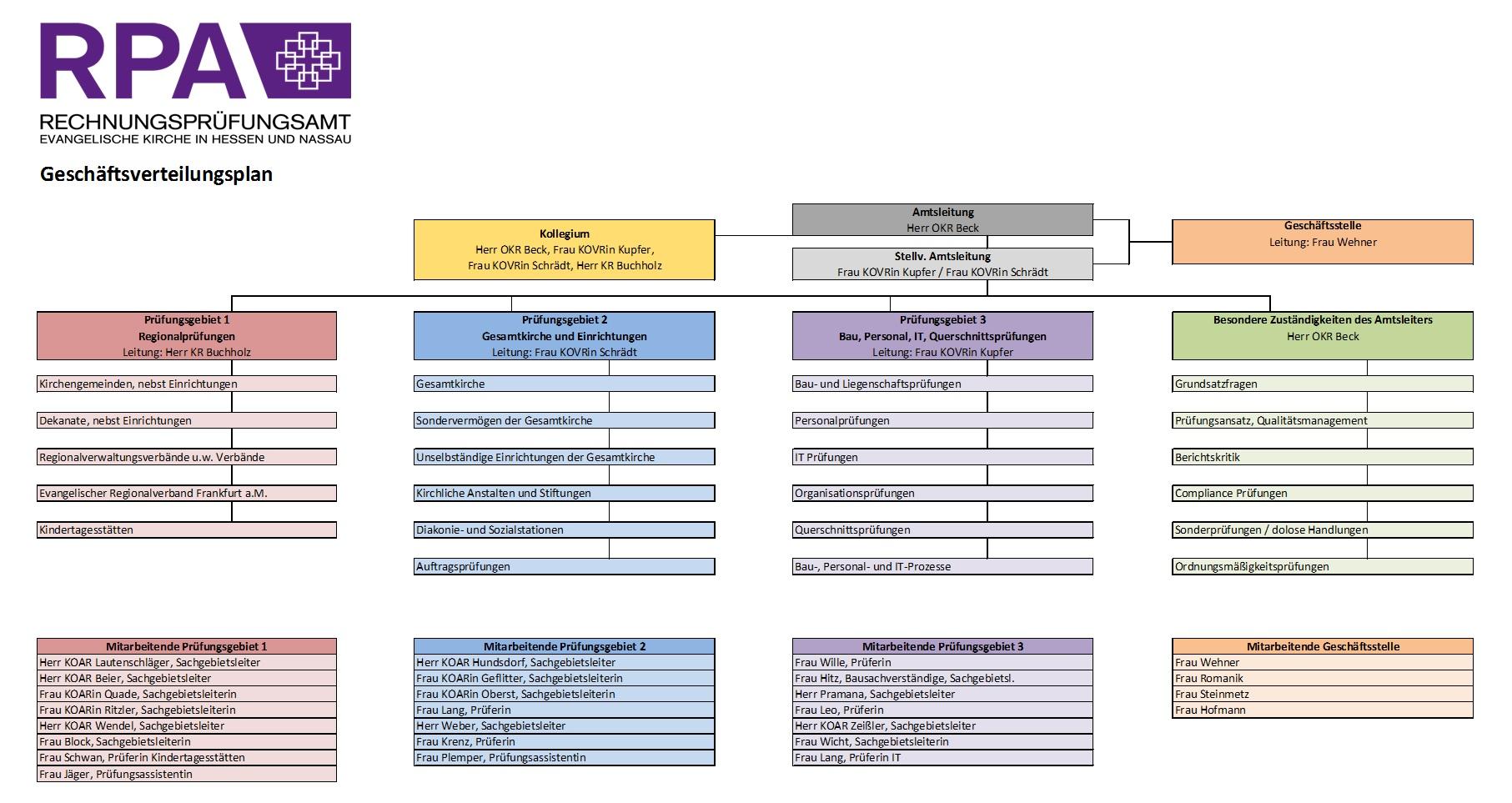 Organigramm - RPA